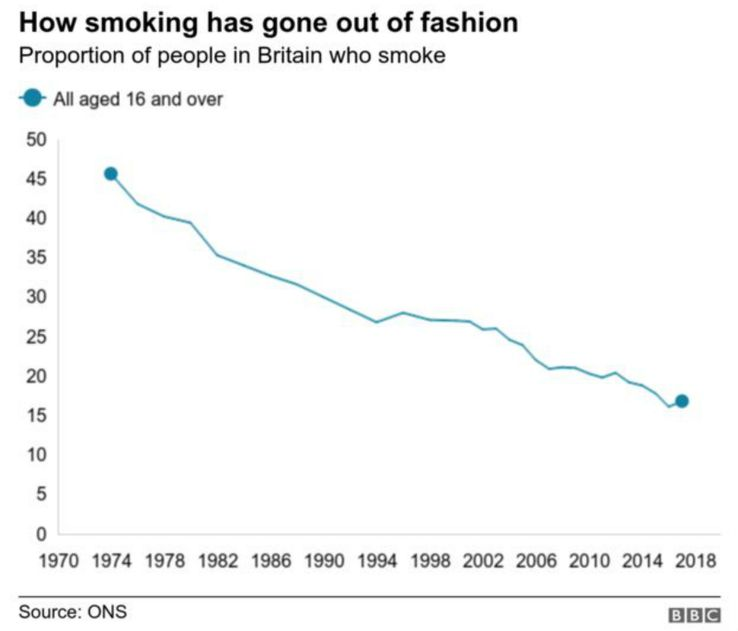 Pressure Is Currently Building For The Legal Smoking Age To